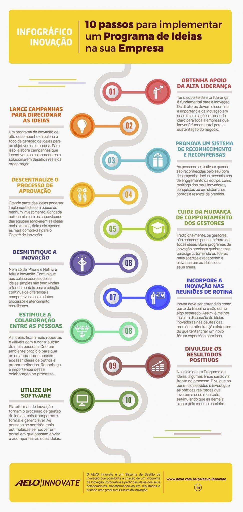 Infográfico - 10 passos para implantar um programa de ideias na sua empresa