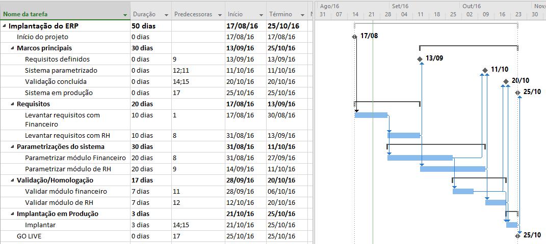 Cronograma programado a partir da data de início