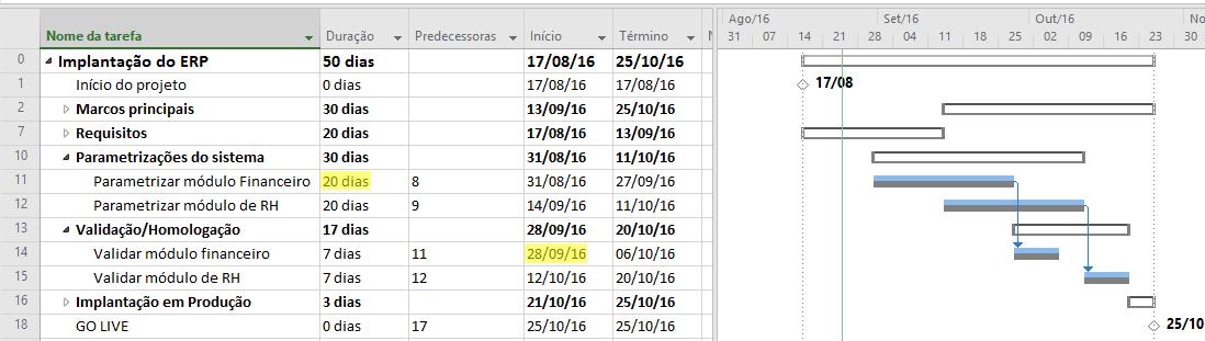 Datas e durações iniciais