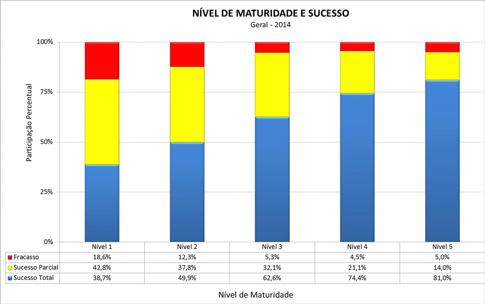 Correlação entre Maturidade e Sucesso