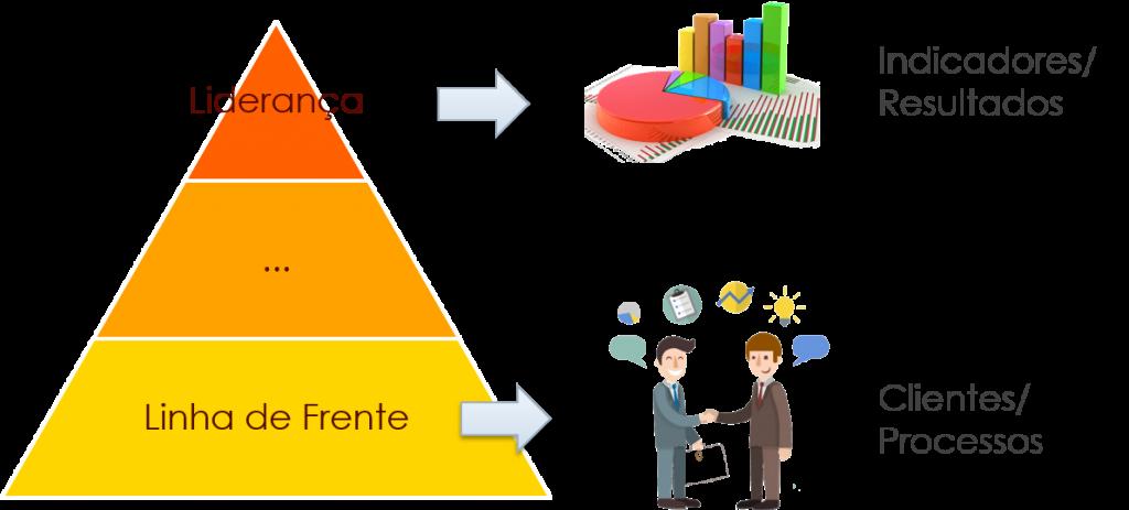 Estrutura Organizacional X Trabalho