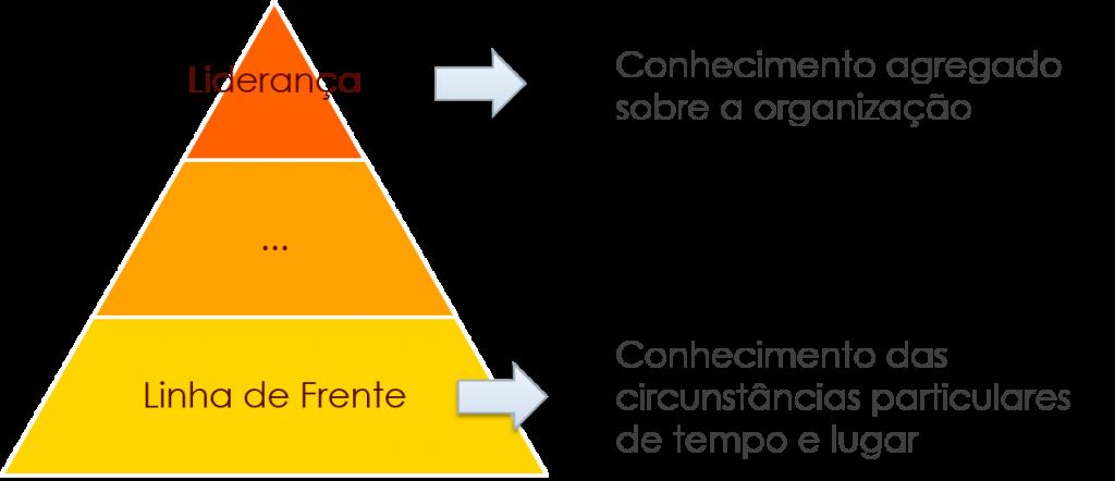 Estrutura Organizacional X Tipo de Conhecimento