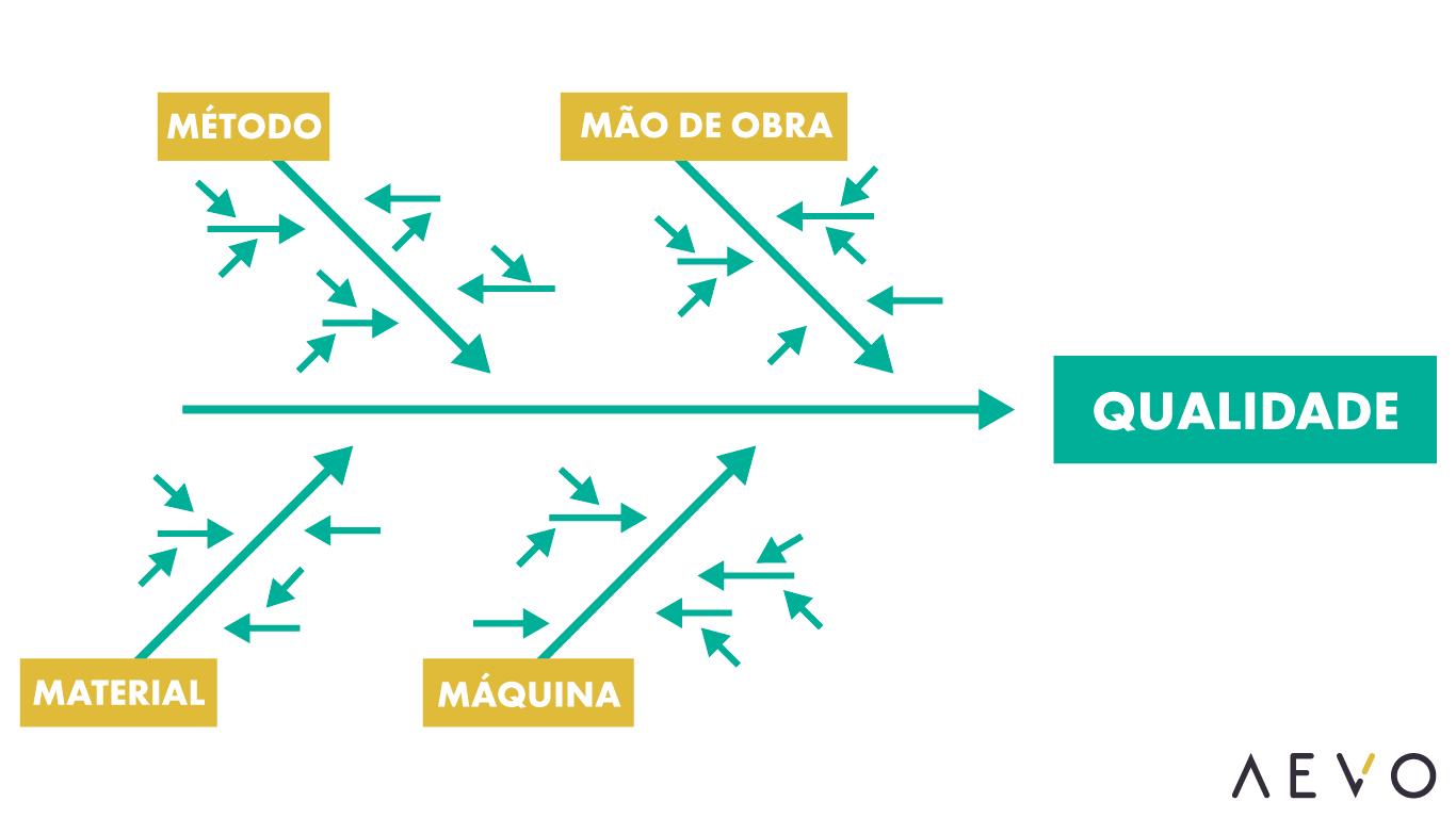 Brainstorm 101 Guia Completo | Diagrama de Causa e Efeito