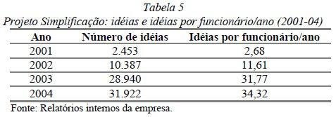 3 Formas de Implementar a Inovação e um Programa de Ideias | Tabela Scielo