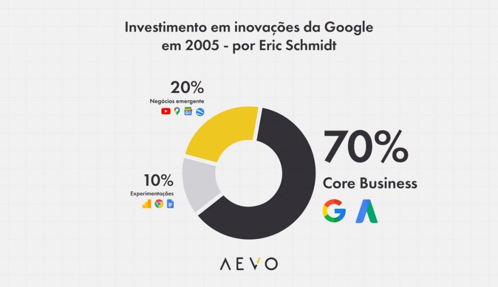 Quanto o Google investe em inovação incremental