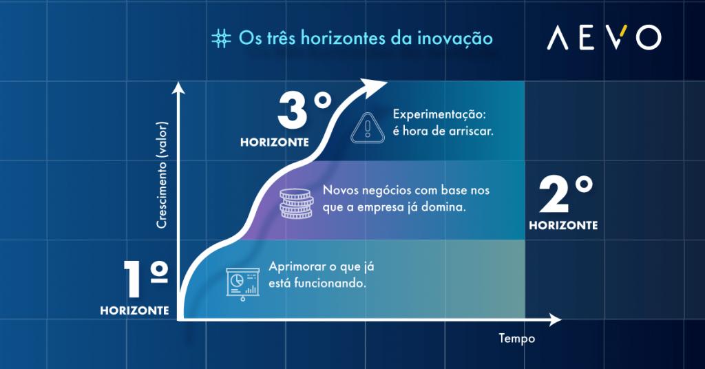 Conheça os três horizontes de inovação