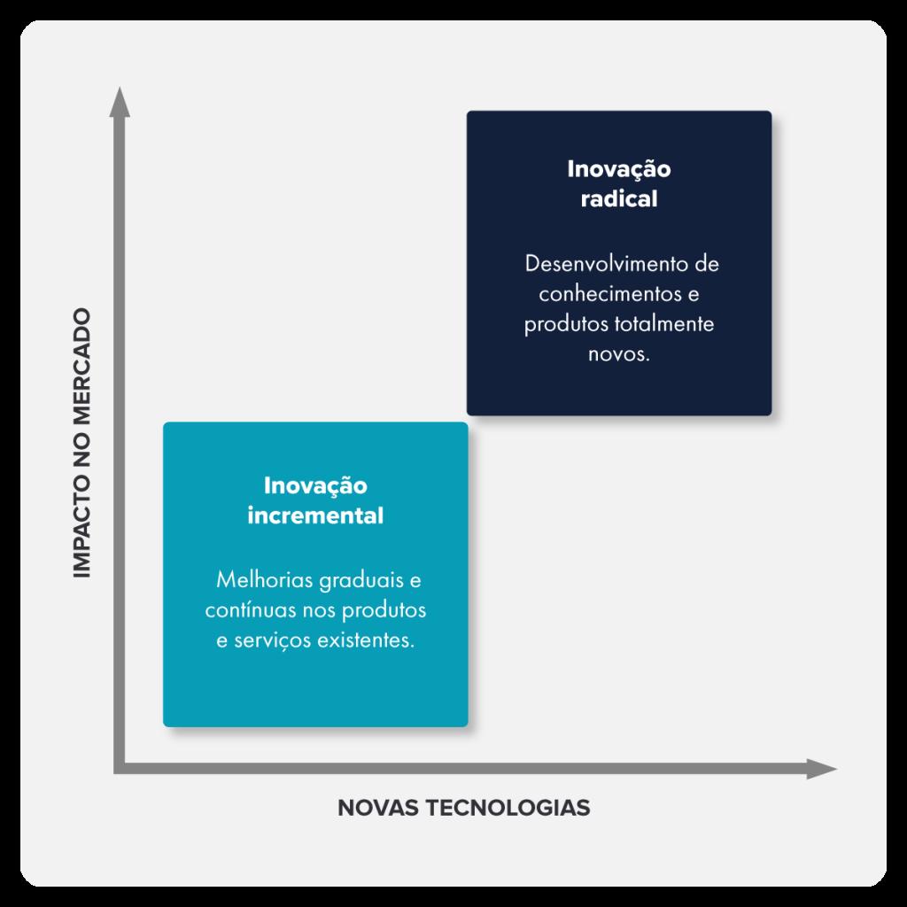 diferença entre inovação incremental e radical