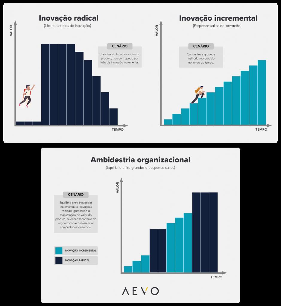 cenários de inovação radical, incremental e ambidestria organizacional