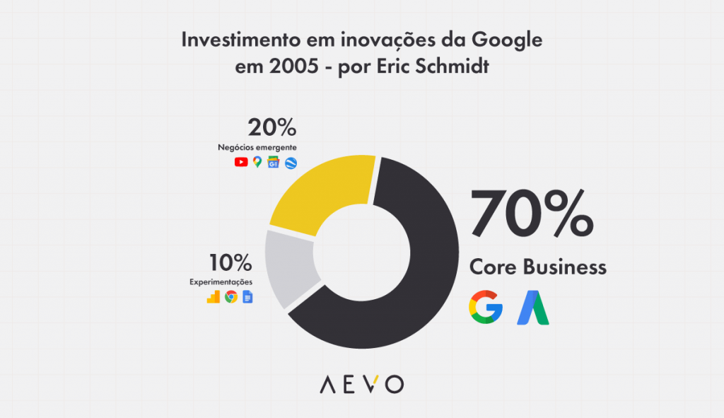 Conheça o portfólio de investimentos em inovação da Google