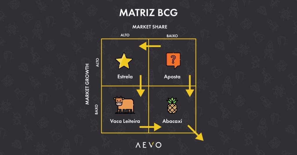 inovação-radical-matriz-bcg