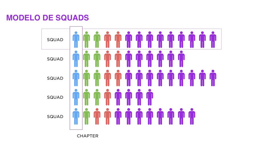 nubank-squads