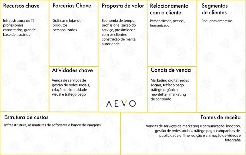 exemplos-Modelo-canvas-marketing