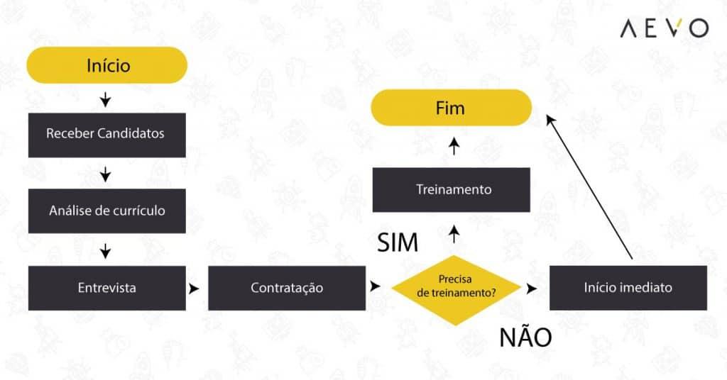 Fluxograma-de-processos