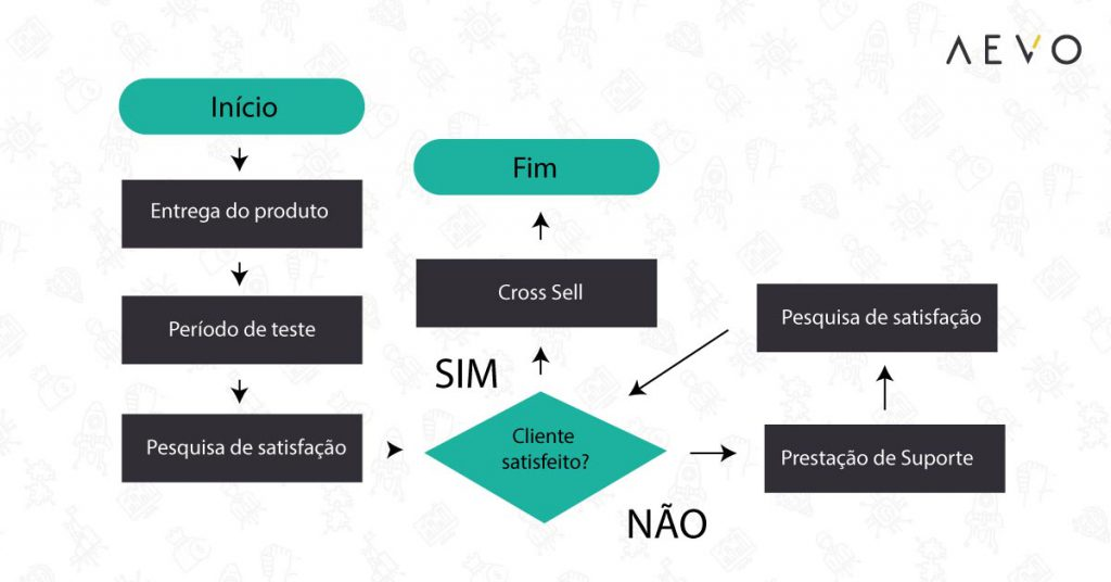 Fluxograma-de-processos-2