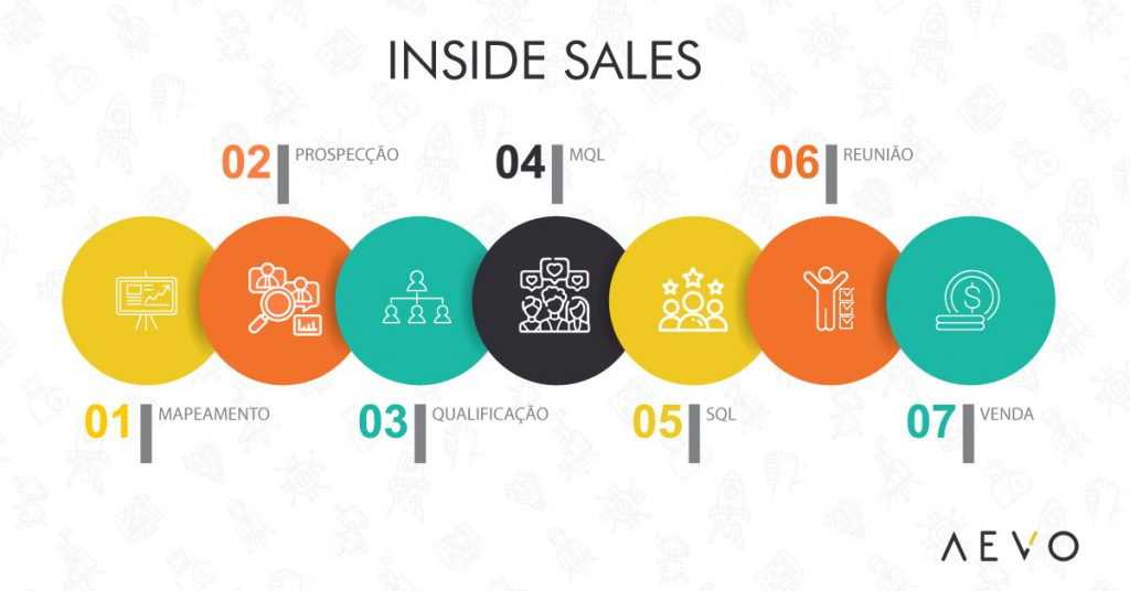 inside-sales-aevo