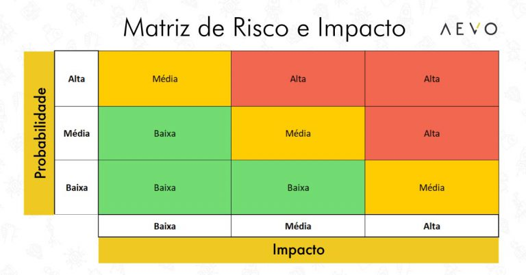 Matriz-de-risco-e-impacto