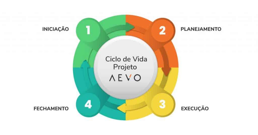 Ciclo-de-vida-de-um-projeto