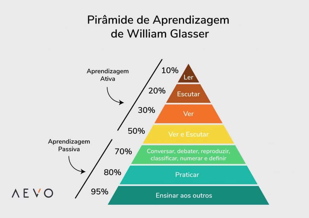 Pirâmide-de-aprendizagem