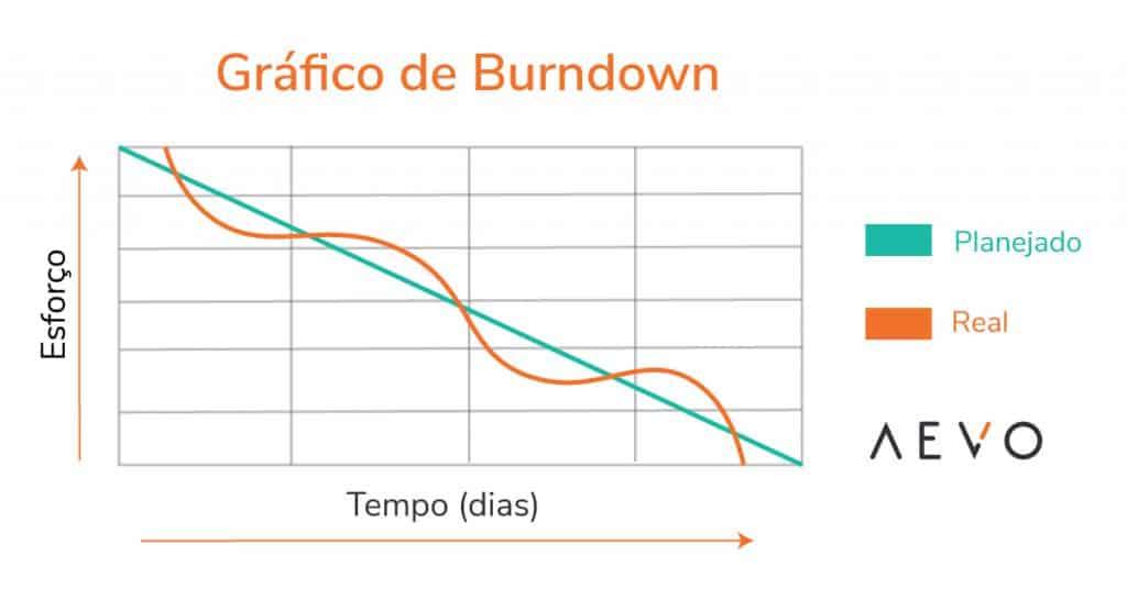 grafico-burndown-aevo
